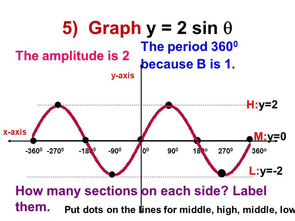 How to graph the sine curve.
