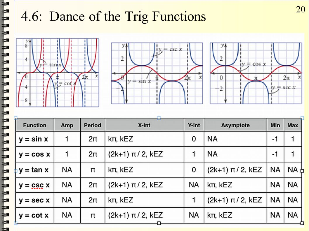 20 4.6: Dance of the Trig Functions
