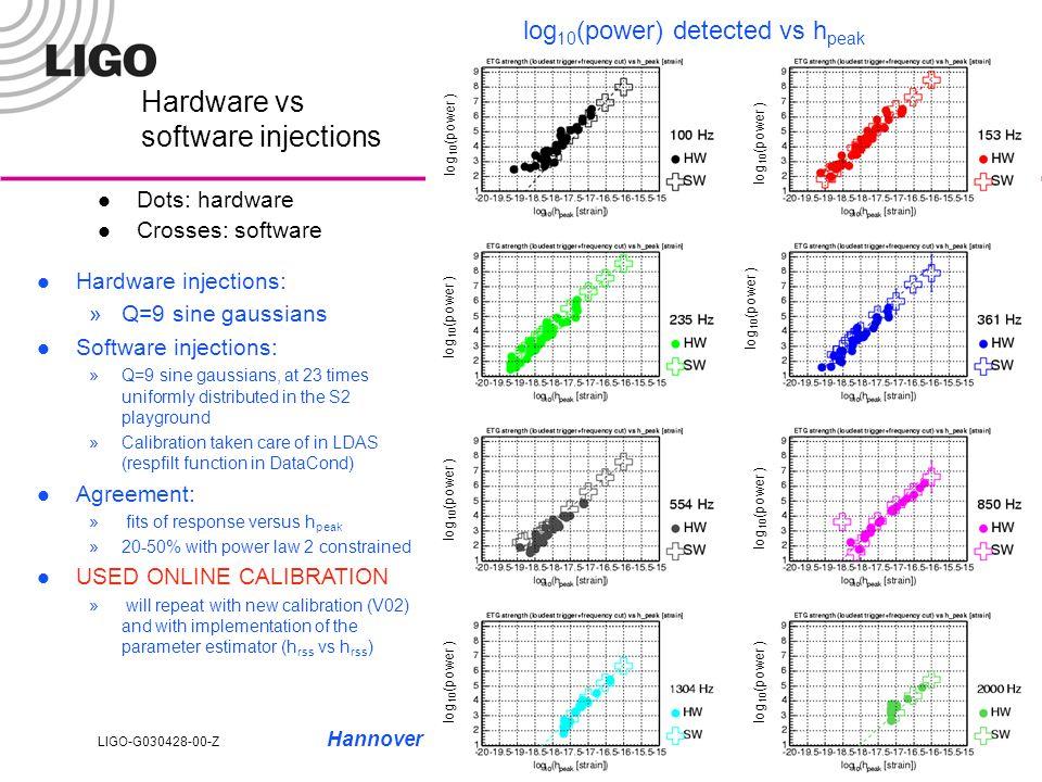 LIGO-G030428-00-Z Hannover LSC meeting, August 20, 20037 With EXCESS POWER L1 log 10 (SNR) detected vs h peak