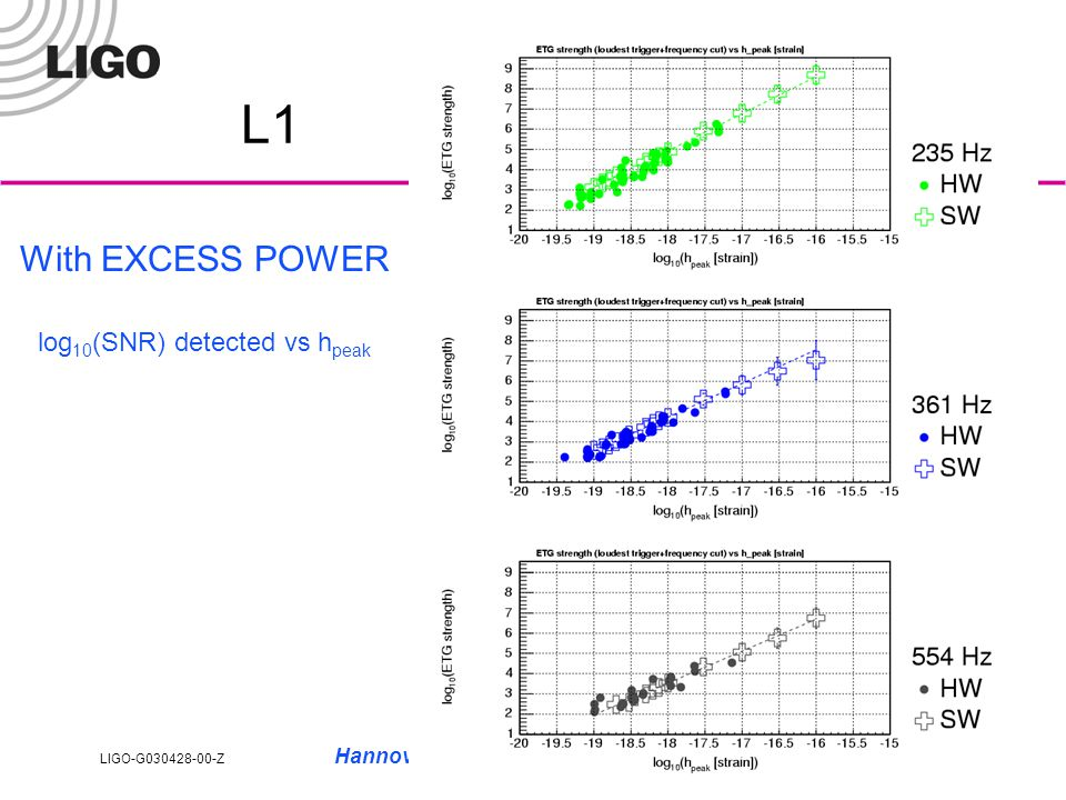 LIGO-G030428-00-Z Hannover LSC meeting, August 20, 20038 POWERTFCLUSTERS H1 injections (pre and intra-run)