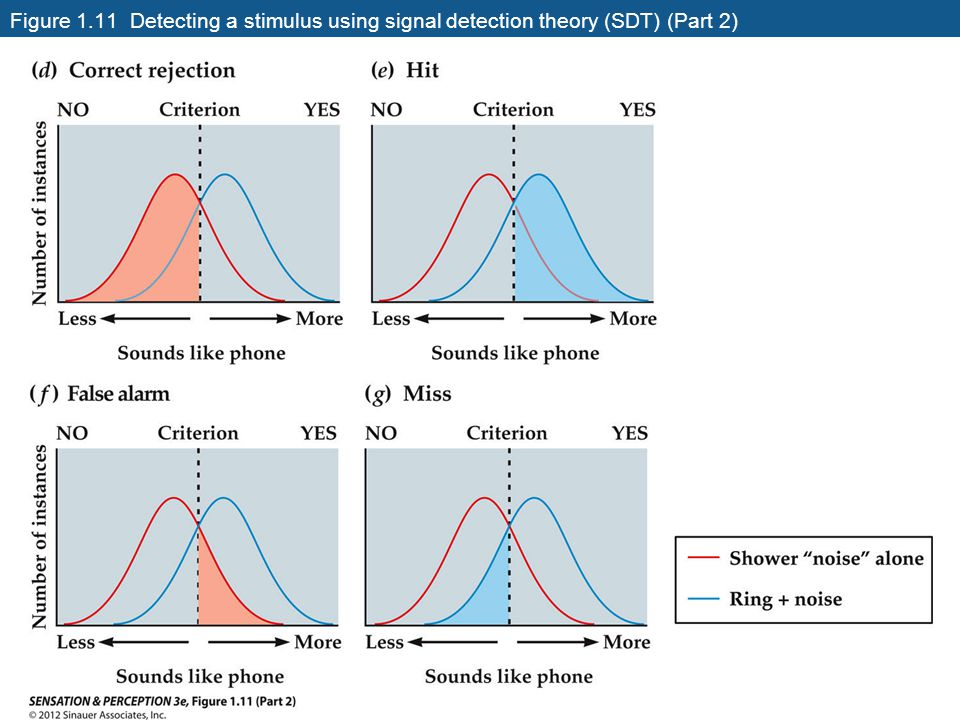 Figure 1.11 Detecting a stimulus using signal detection theory (SDT) (Part 2)