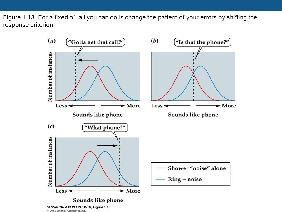 Figure 1.13 For a fixed d´, all you can do is change the pattern of your errors by shifting the response criterion