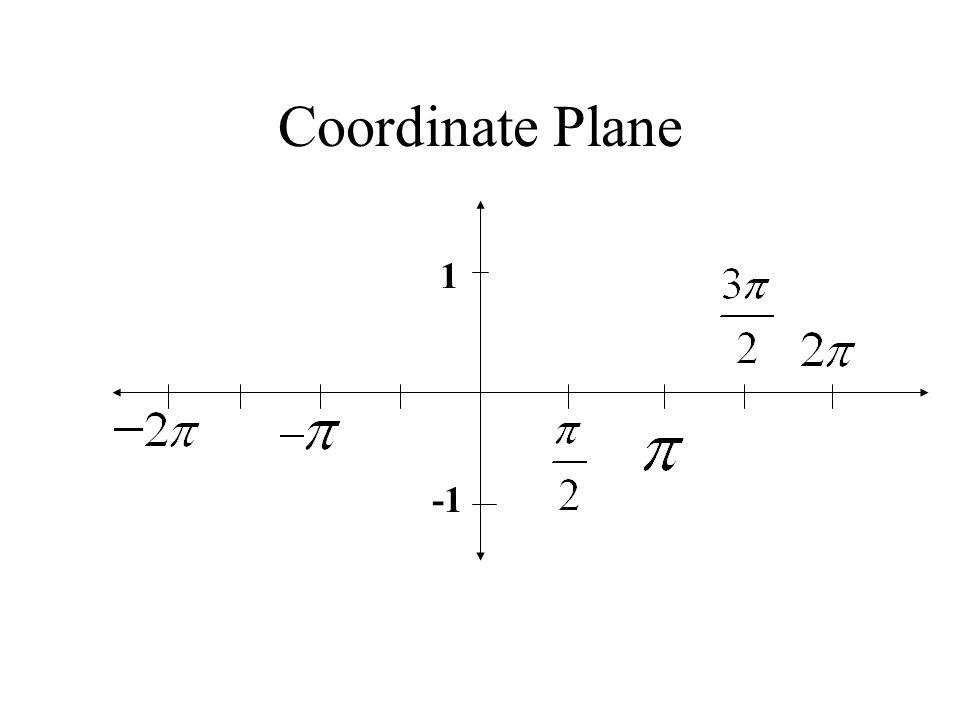 1 Coordinate Plane