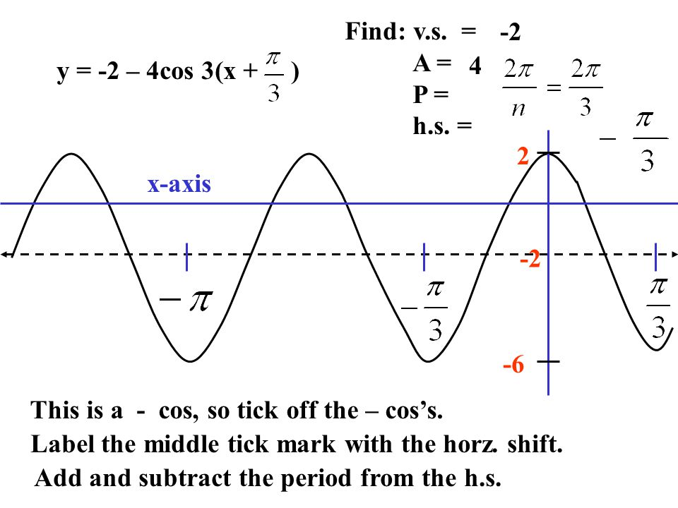 y = -2 – 4cos 3(x + ) Find: v.s. = A = P = h.s. = -2 4 This is a - cos, so tick off the – cos's. Label the middle tick mark with the horz. shift. Add
