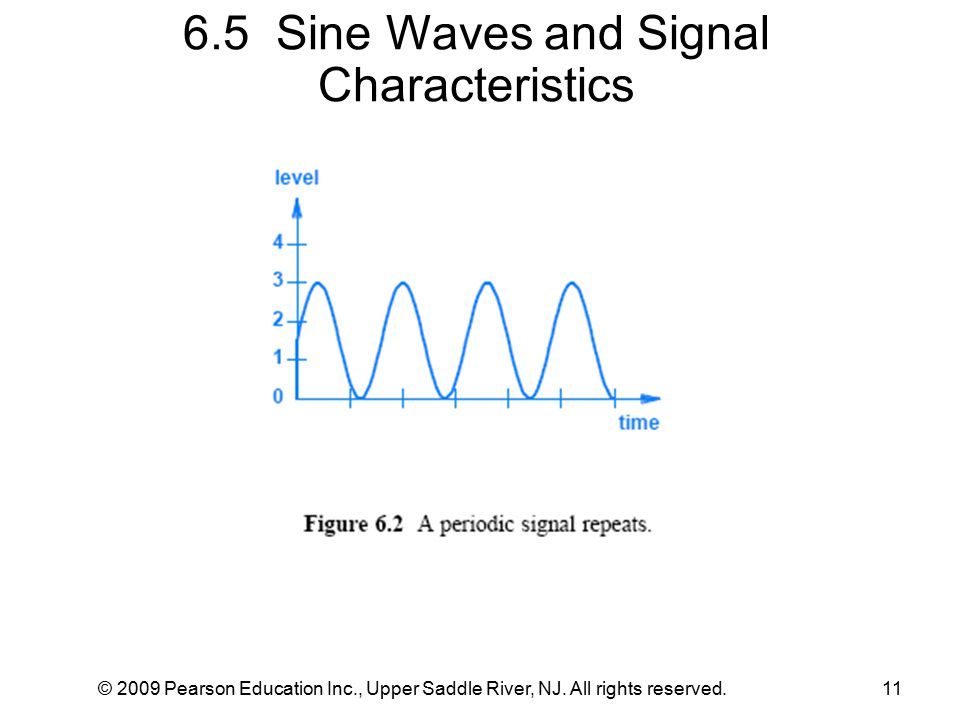 © 2009 Pearson Education Inc., Upper Saddle River, NJ. All rights reserved.11 6.5 Sine Waves and Signal Characteristics