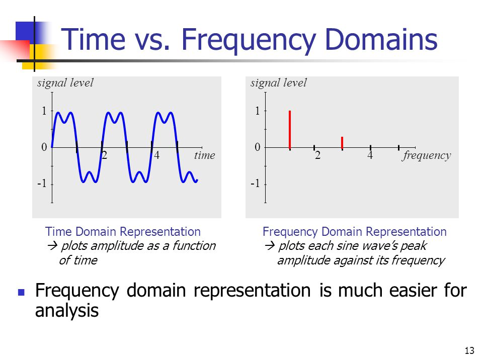 13 Time vs. Frequency Domains Frequency domain representation is much easier for analysis 0 1 24timesignal level 0 1 24signal levelfrequency Time Doma