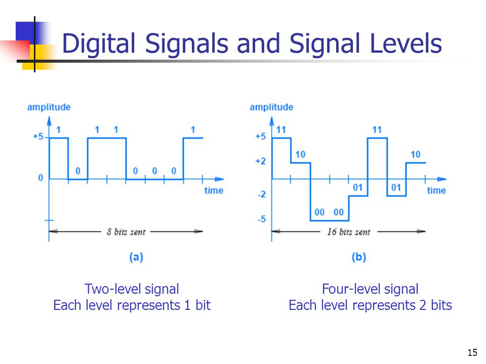 15 Digital Signals and Signal Levels Two-level signal Each level represents 1 bit Four-level signal Each level represents 2 bits