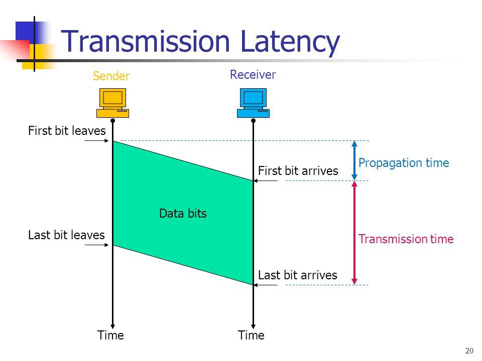 20 Data bits Transmission Latency Time First bit leaves Last bit leaves First bit arrives Last bit arrives Sender Receiver Propagation time Transmissi