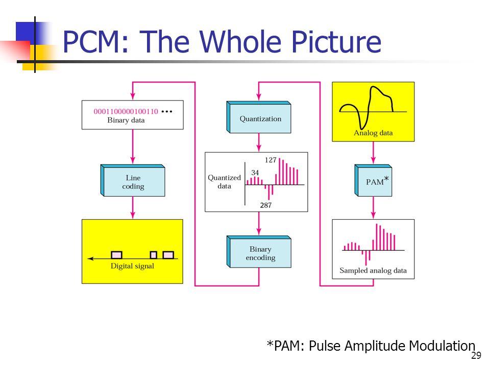 29 PCM: The Whole Picture *PAM: Pulse Amplitude Modulation *