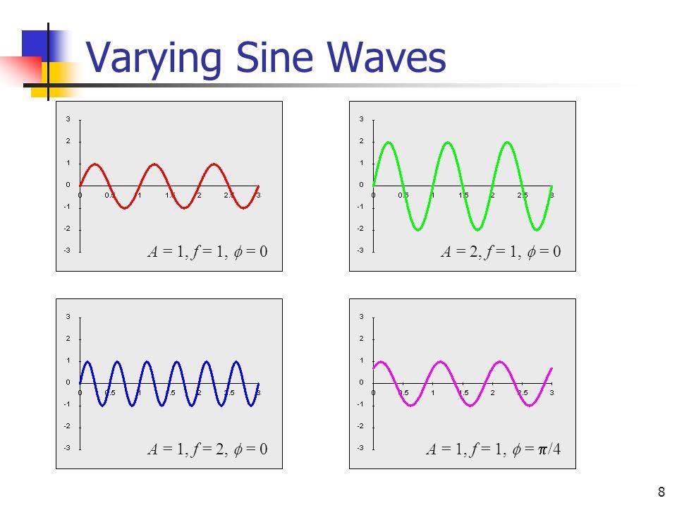 8 A = 1, f = 1,  = 0A = 2, f = 1,  = 0A = 1, f = 2,  = 0A = 1, f = 1,  =  /4 Varying Sine Waves