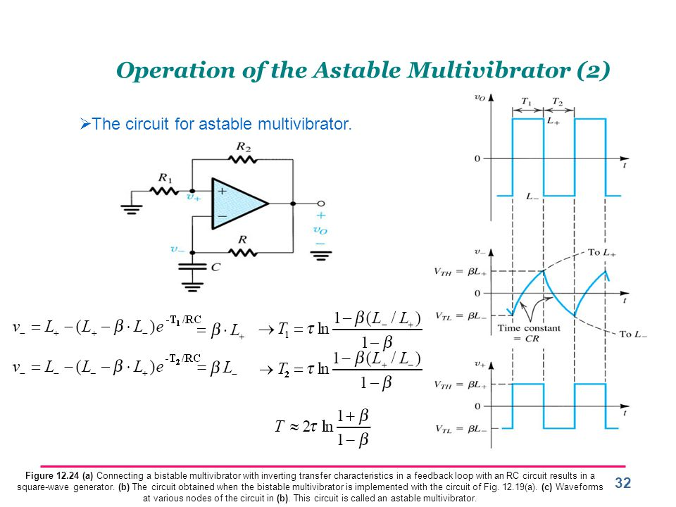 32 Operation of the Astable Multivibrator (2)  The circuit for astable multivibrator.