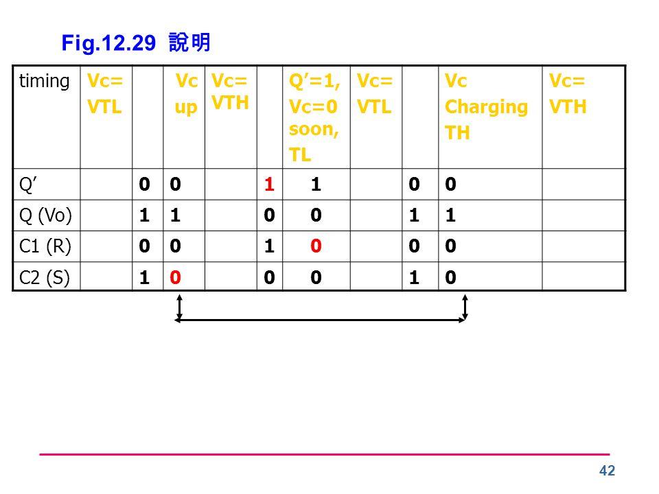 42 timingVc= VTL Vc up Vc= VTH Q'=1, Vc=0 soon, TL Vc= VTL Vc Charging TH Vc= VTH Q'001100 Q (Vo)110011 C1 (R)001000 C2 (S)100010 Fig.12.29 說明