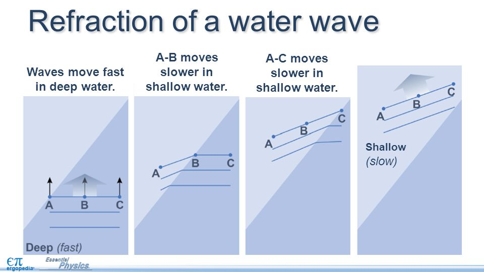 Waves move fast in deep water. A-B moves slower in shallow water. A-C moves slower in shallow water. Refraction of a water wave Shallow (slow)
