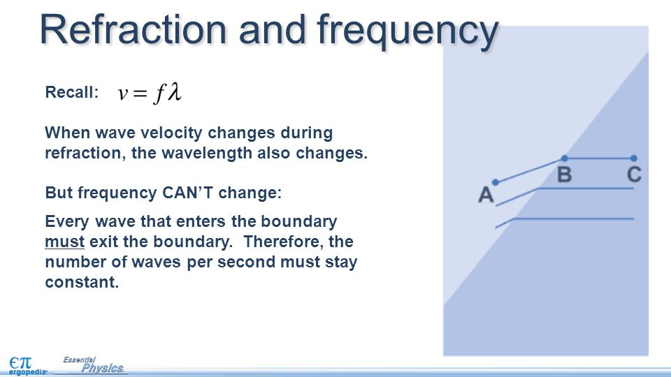 Recall: When wave velocity changes during refraction, the wavelength also changes.