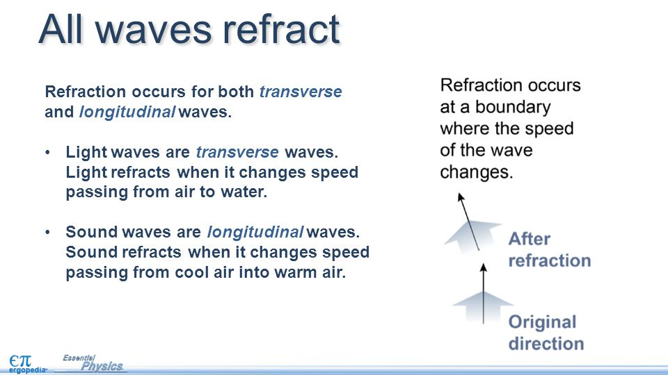 Refraction occurs for both transverse and longitudinal waves. Light waves are transverse waves. Light refracts when it changes speed passing from air