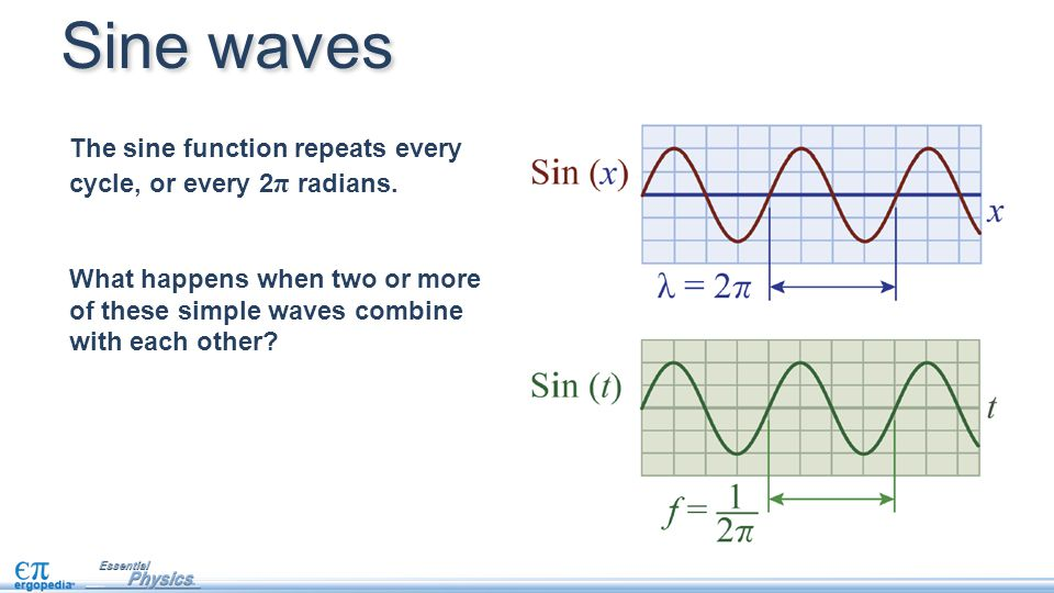 What happens when two or more of these simple waves combine with each other? Sine waves