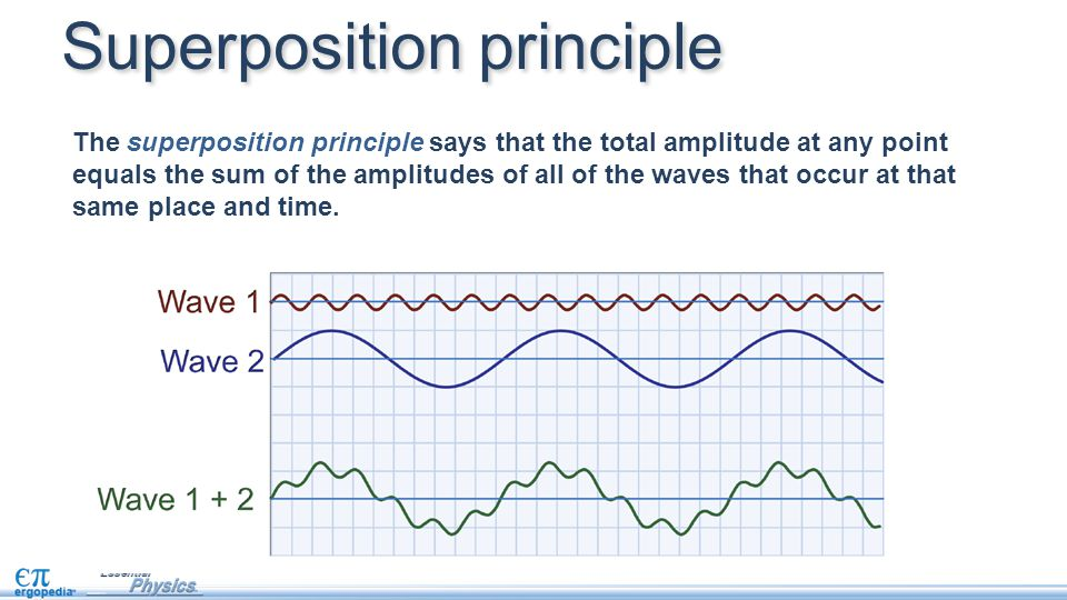 The superposition principle says that the total amplitude at any point equals the sum of the amplitudes of all of the waves that occur at that same place and time.