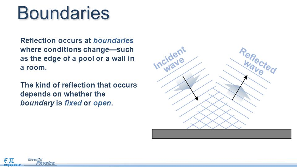 Reflection occurs at boundaries where conditions change—such as the edge of a pool or a wall in a room.