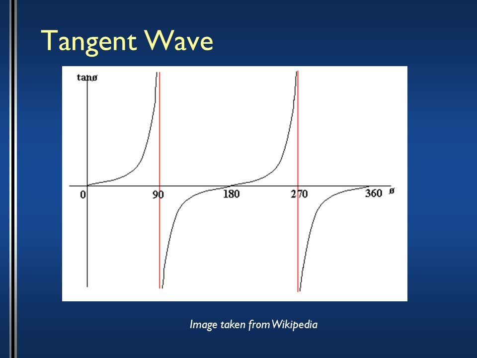 Tangent Wave Image taken from Wikipedia