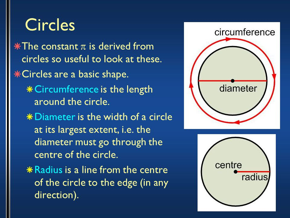 Circles  The constant  is derived from circles so useful to look at these.