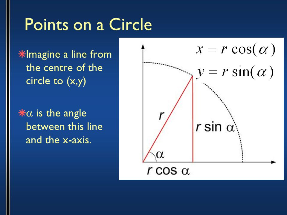 Points on a Circle  Imagine a line from the centre of the circle to (x,y)   is the angle between this line and the x-axis.