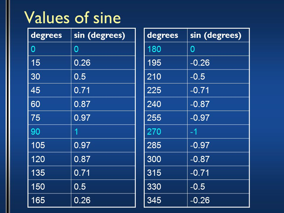 Values of sine degreessin (degrees) 00 150.26 300.5 450.71 600.87 750.97 901 1050.97 1200.87 1350.71 1500.5 1650.26 degreessin (degrees) 1800 195-0.26 210-0.5 225-0.71 240-0.87 255-0.97 270 285-0.97 300-0.87 315-0.71 330-0.5 345-0.26