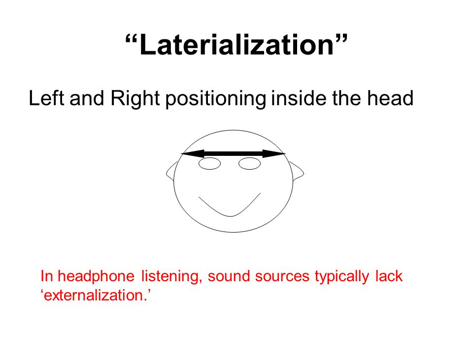 Laterialization Left and Right positioning inside the head In headphone listening, sound sources typically lack 'externalization.'