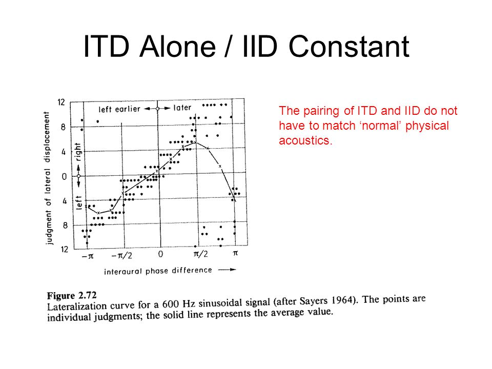 ITD Alone / IID Constant The pairing of ITD and IID do not have to match 'normal' physical acoustics.