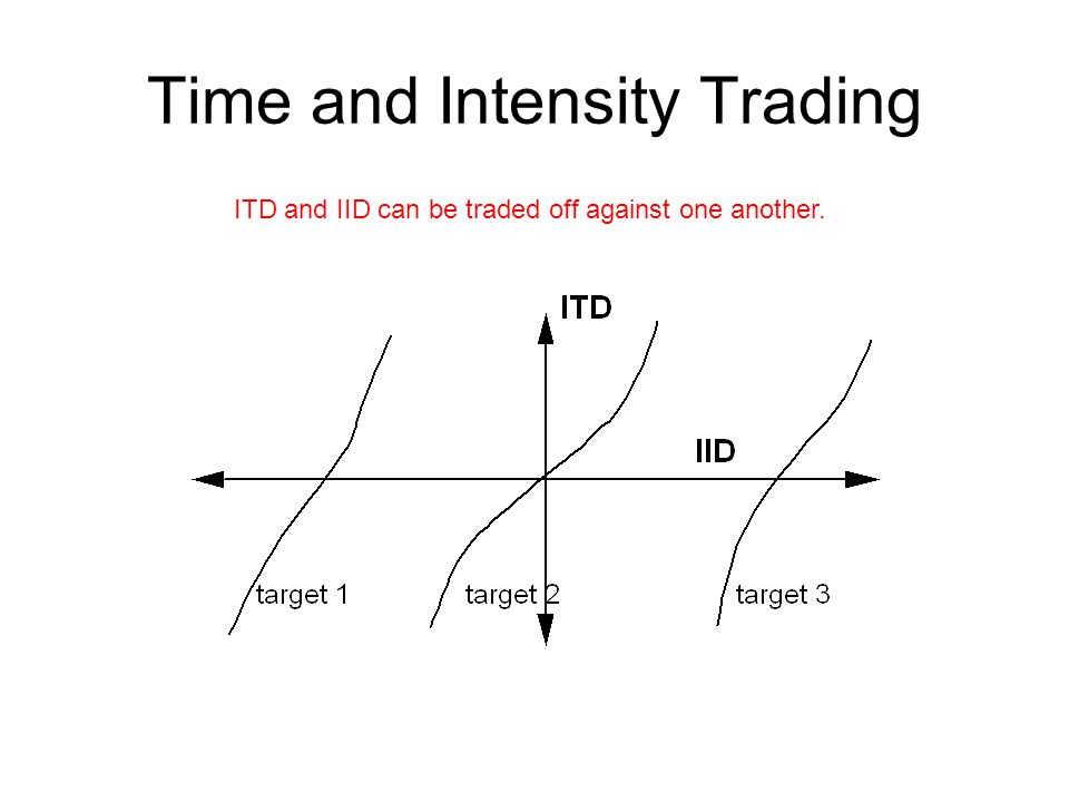 Time and Intensity Trading ITD and IID can be traded off against one another.