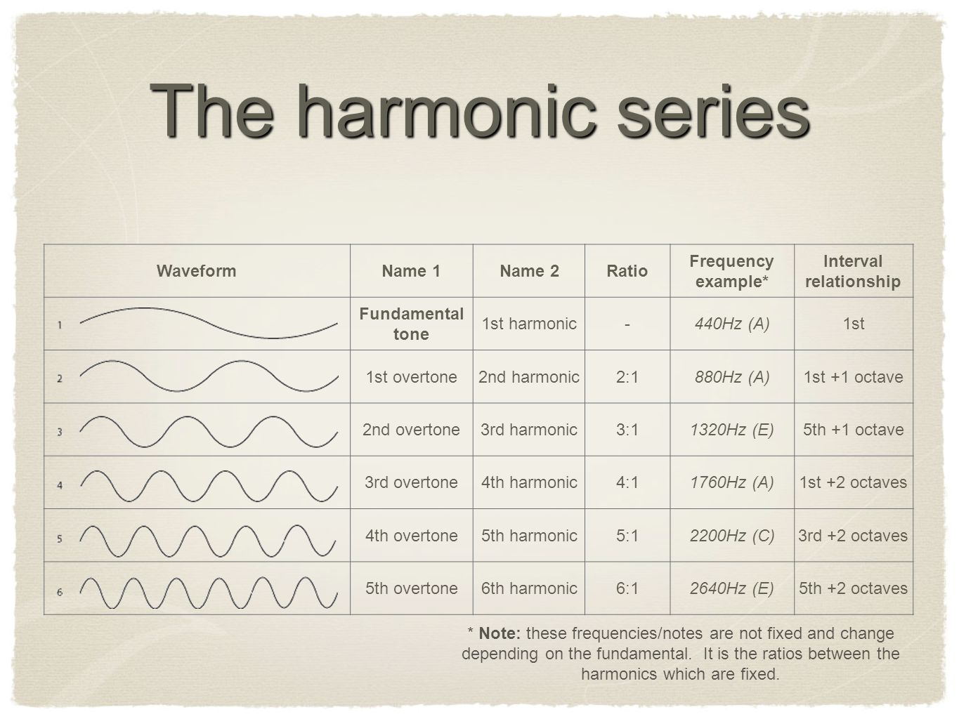 WaveformName 1Name 2Ratio Frequency example* Interval relationship Fundamental tone 1st harmonic-440Hz (A)1st 1st overtone2nd harmonic2:1880Hz (A)1st +1 octave 2nd overtone3rd harmonic3:11320Hz (E)5th +1 octave 3rd overtone4th harmonic4:11760Hz (A)1st +2 octaves 4th overtone5th harmonic5:12200Hz (C)3rd +2 octaves 5th overtone6th harmonic6:12640Hz (E)5th +2 octaves The harmonic series * Note: these frequencies/notes are not fixed and change depending on the fundamental.