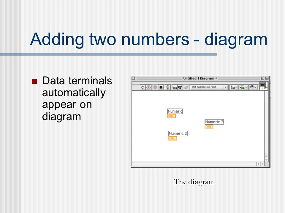Adding two numbers - diagram Data terminals automatically appear on diagram The diagram