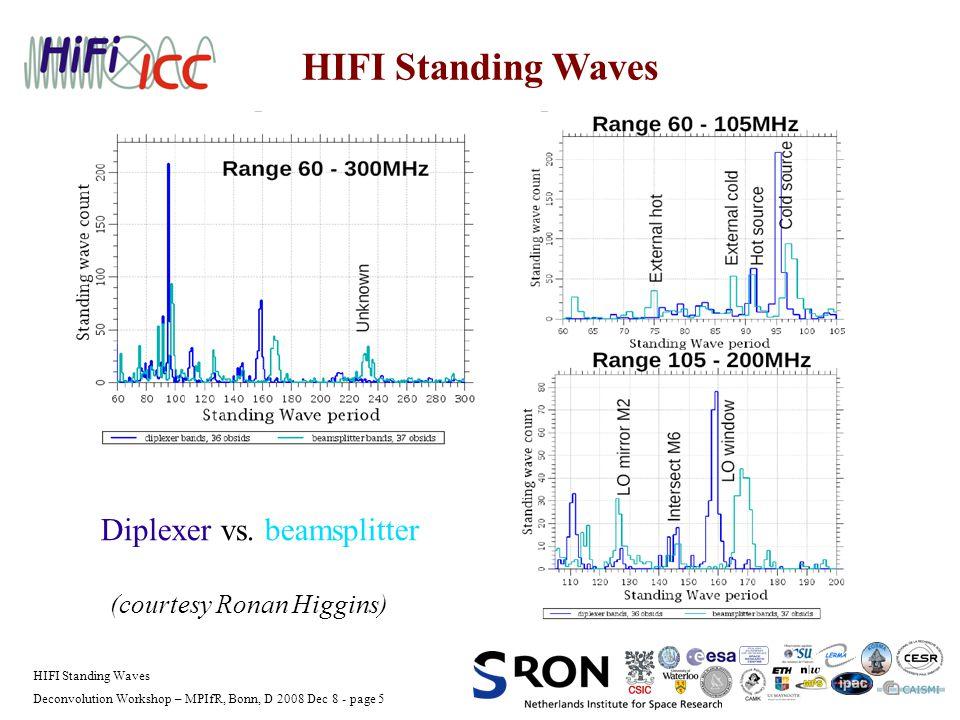 Deconvolution Workshop – MPIfR, Bonn, D 2008 Dec 8 - page 5 HIFI Standing Waves Diplexer vs.