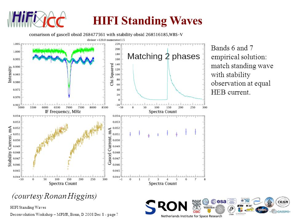 Deconvolution Workshop – MPIfR, Bonn, D 2008 Dec 8 - page 7 HIFI Standing Waves (courtesy Ronan Higgins) Bands 6 and 7 empirical solution: match standing wave with stability observation at equal HEB current.