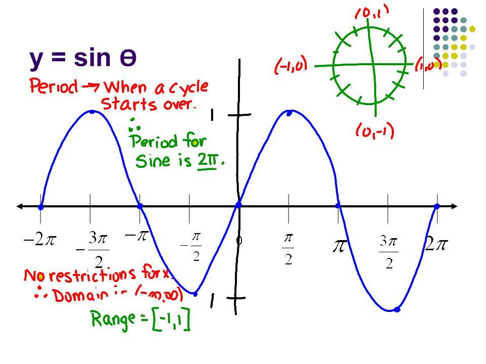 y = sin Ѳ 0