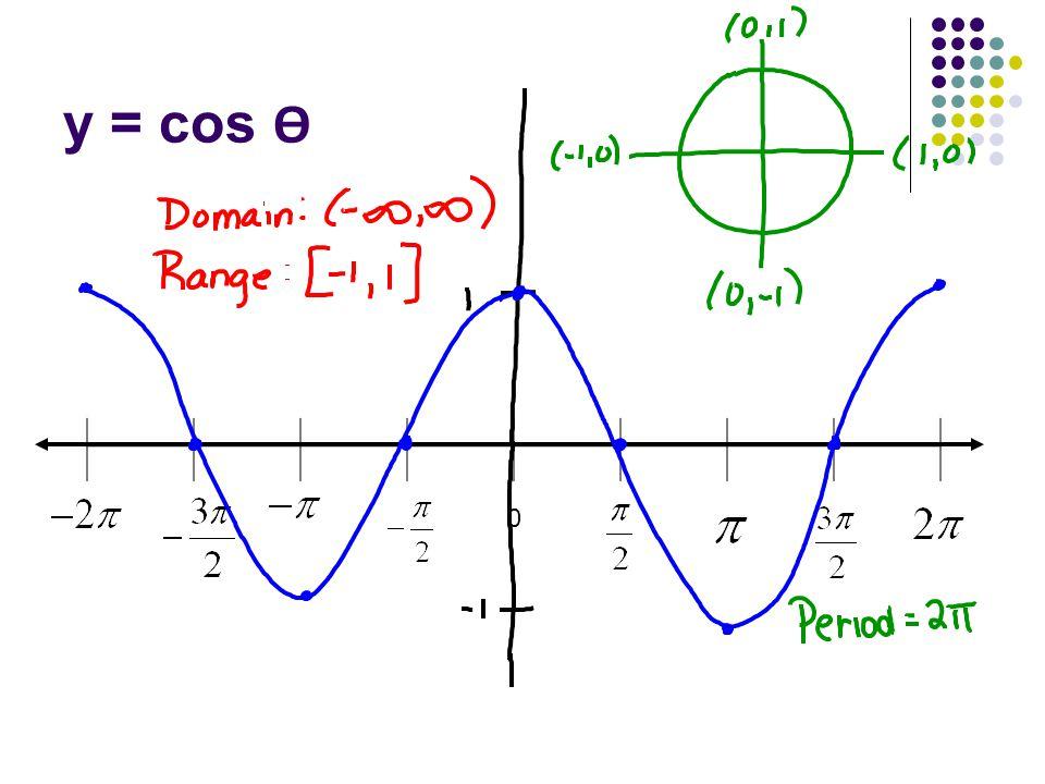 y = cos Ѳ 0