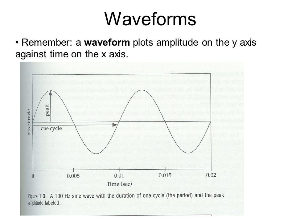 Sine Waves. Sinusoidal = resembling a sine wave.