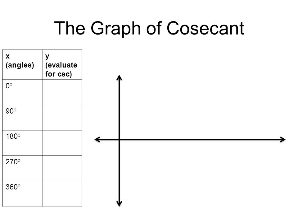 The Graph of Cosecant x (angles) y (evaluate for csc) 0o0o 90 o 180 o 270 o 360 o
