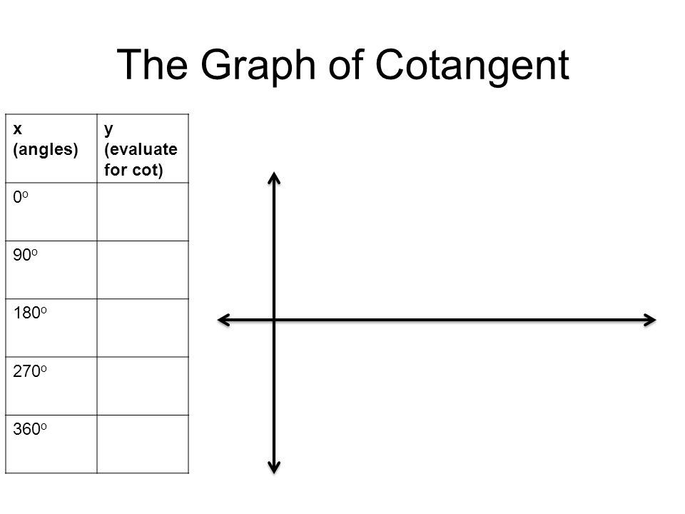 The Graph of Cotangent x (angles) y (evaluate for cot) 0o0o 90 o 180 o 270 o 360 o