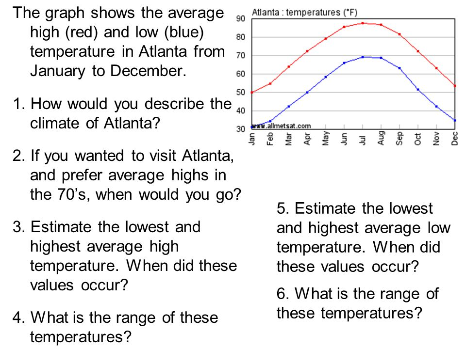 The graph shows the average high (red) and low (blue) temperature in Atlanta from January to December.
