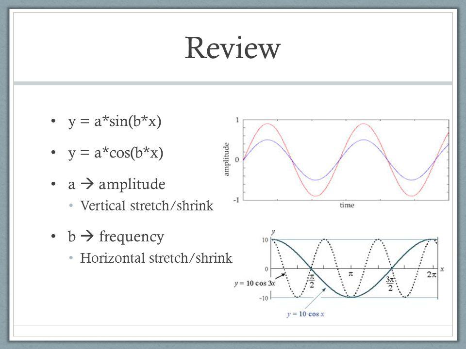 Review y = a*sin(b*x) y = a*cos(b*x) a  amplitude Vertical stretch/shrink b  frequency Horizontal stretch/shrink