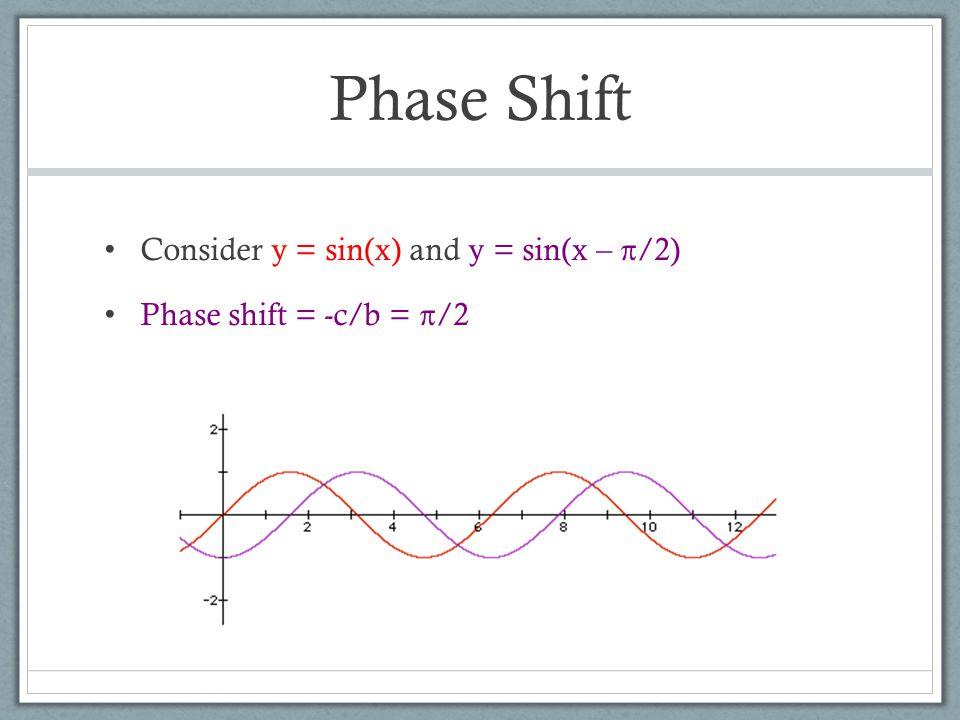 Phase Shift Consider y = sin(x) and y = sin(x – π/2) Phase shift = -c/b = π/2