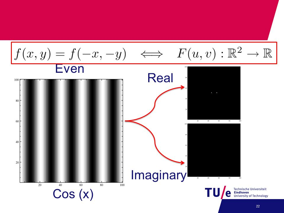 22 Real Imaginary Cos (x) Even