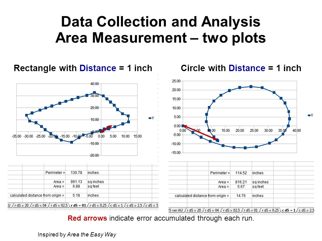 Data Collection and Analysis Area Measurement – two plots Circle with Distance = 1 inch Inspired by Area the Easy Way Rectangle with Distance = 1 inch Red arrows indicate error accumulated through each run.