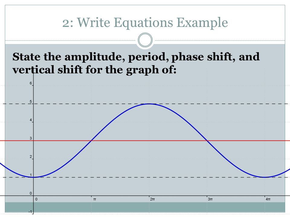 State the amplitude, period, phase shift, and vertical shift for the graph of: 2: Write Equations Example