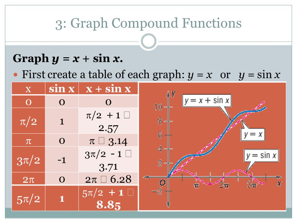 Graph y = x + sin x. First create a table of each graph: y = x or y = sin x 3: Graph Compound Functions xsin xx + sin x 000  /2 1  /2 + 1  2.57  0