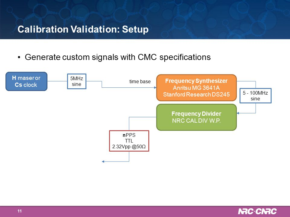 Calibration Validation: Setup Generate custom signals with CMC specifications 11 H maser or Cs clock 5MHz sine Frequency Synthesizer Anritsu MG 3641A Stanford Research DS245 Frequency Divider NRC CAL DIV W.P.