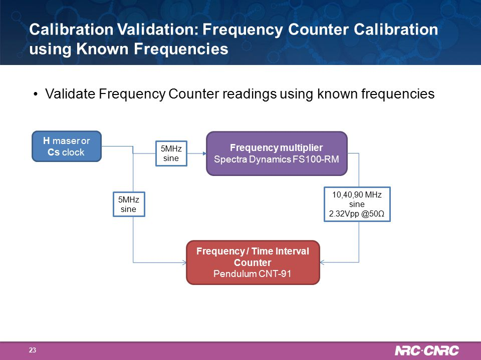 Validate Frequency Counter readings using known frequencies Calibration Validation: Frequency Counter Calibration using Known Frequencies 23 H maser or Cs clock Frequency multiplier Spectra Dynamics FS100-RM 5MHz sine 10,40,90 MHz sine 2.32Vpp @50Ω 5MHz sine Frequency / Time Interval Counter Pendulum CNT-91