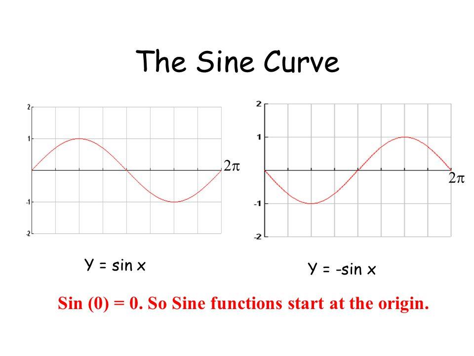The Sine Curve Y = sin x Y = -sin x 22 22 Sin (0) = 0. So Sine functions start at the origin.