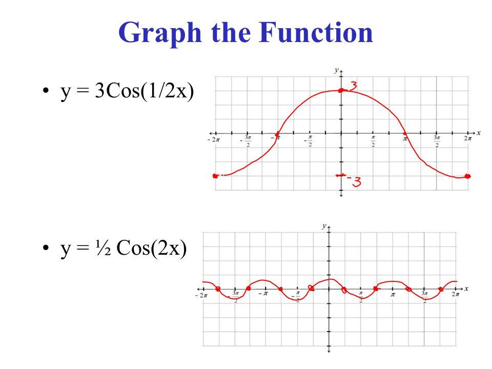 Graph the Function y = 3Cos(1/2x) y = ½ Cos(2x)