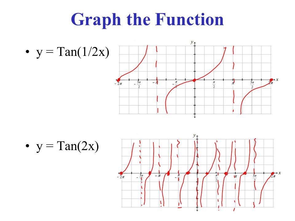 Graph the Function y = Tan(1/2x) y = Tan(2x)
